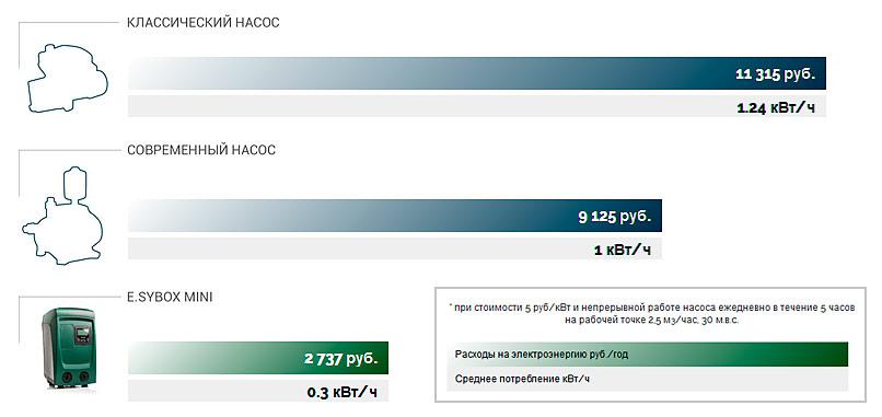 dab esybox mini высокая экономичность по сравнению с обычными насосами