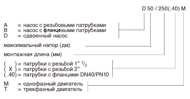 Обозначение насосов DAB серии A, B, D