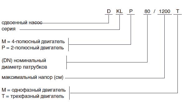 Обозначение насосов DAB серии KLP и KLM