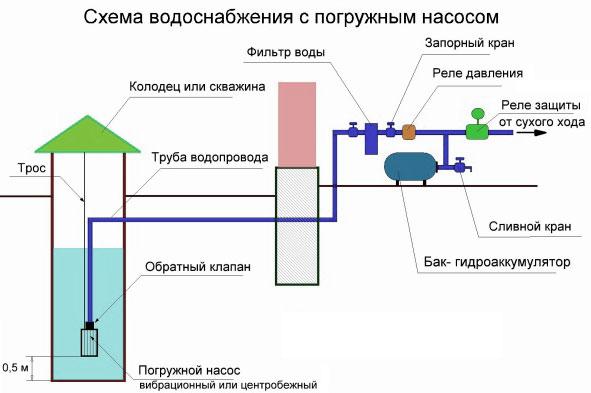 Схема обвязки стандартного колодезного насоса