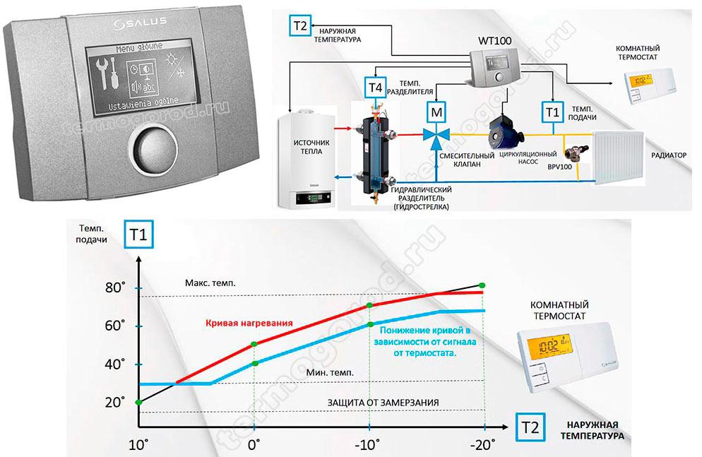 Погодозависимый контроллер Salus WT100