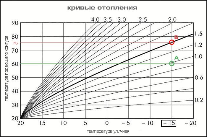 Кривые отопления