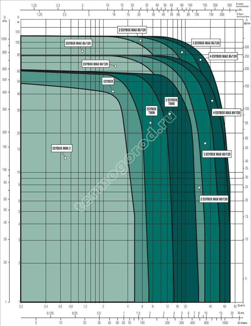 Гидравлические характеристики насосных станций ESYBOX