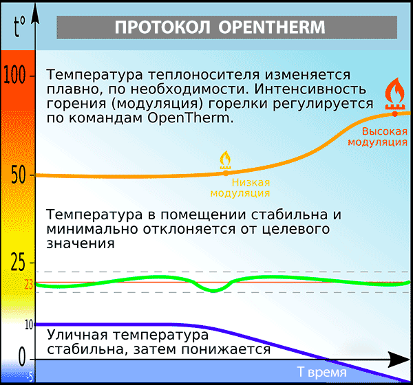 График управления системой отопления при помощи OpenTherm