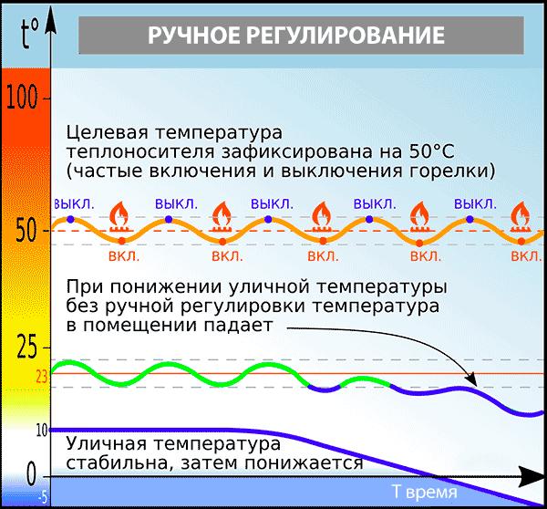 График ручного управления системой отопления