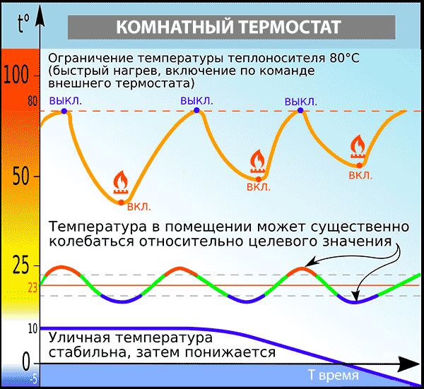 График управления системой отопления при помощи терморегулятора