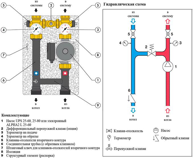 Устройство и гидравлическая схема группы прямого распределения Caleffi 165601