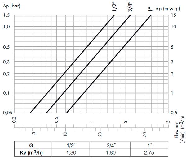 Гидравлические характеристики смесителей Caleffi серии 520
