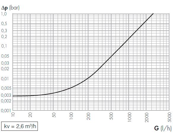 Гидравлические характеристики смесителей Caleffi серии 521