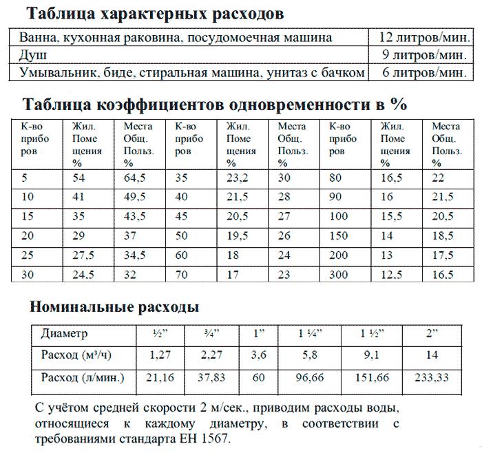 caleffi подбор параметров работы редукционного клапана