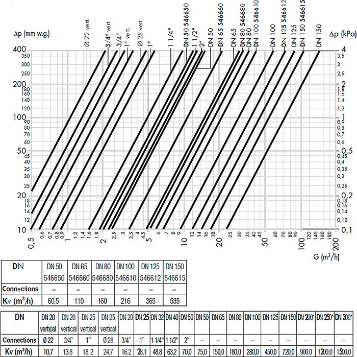 Гидравлические характеристики дешламаторов DISCAL, DIRTCAL, DISCALDIRT