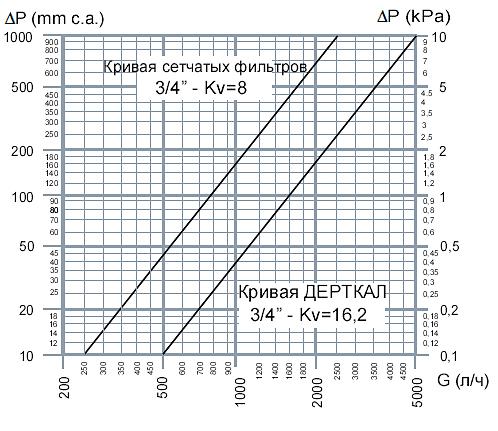 Сравнение по гидравлическому сопротивлению между наклонными фильтрами и дешламаторами Кадеффи