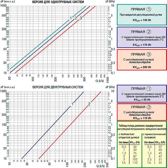 Гидравлические характеристики вентиля Калеффи серии 455