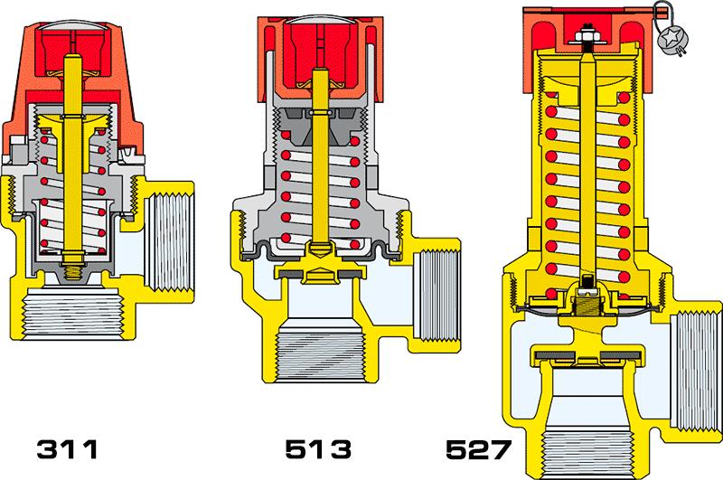 Клапаны безопамности Caleffi устройство