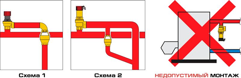 Предохранительный клапан Caleffi устройство слива