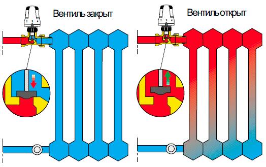 Принцип работы термостатической головки