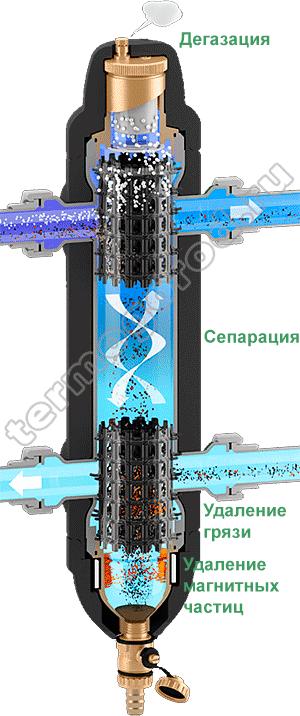 Многофункциональный гидравлический сепаратор Caleffi SEP4 принцип работы