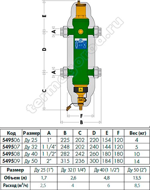 Типоразмеры гидравлических сепараторов Калеффи SEP4