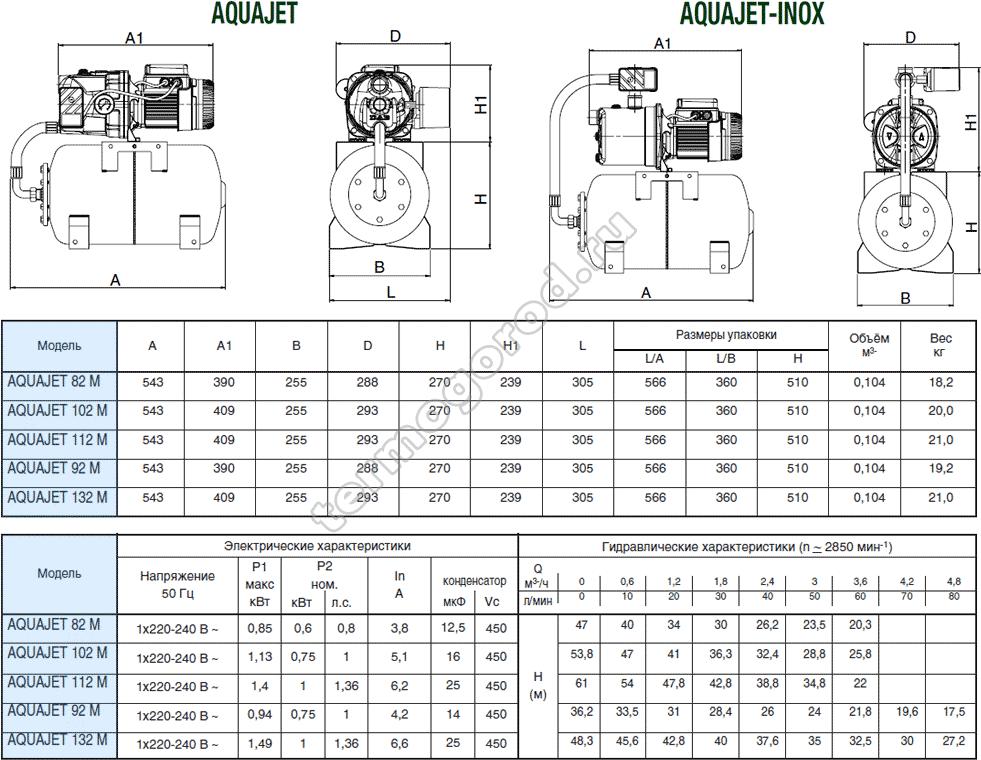 Геометрические размеры и электрические характеристики Dab AQUAJET и AQUAJET-INOX