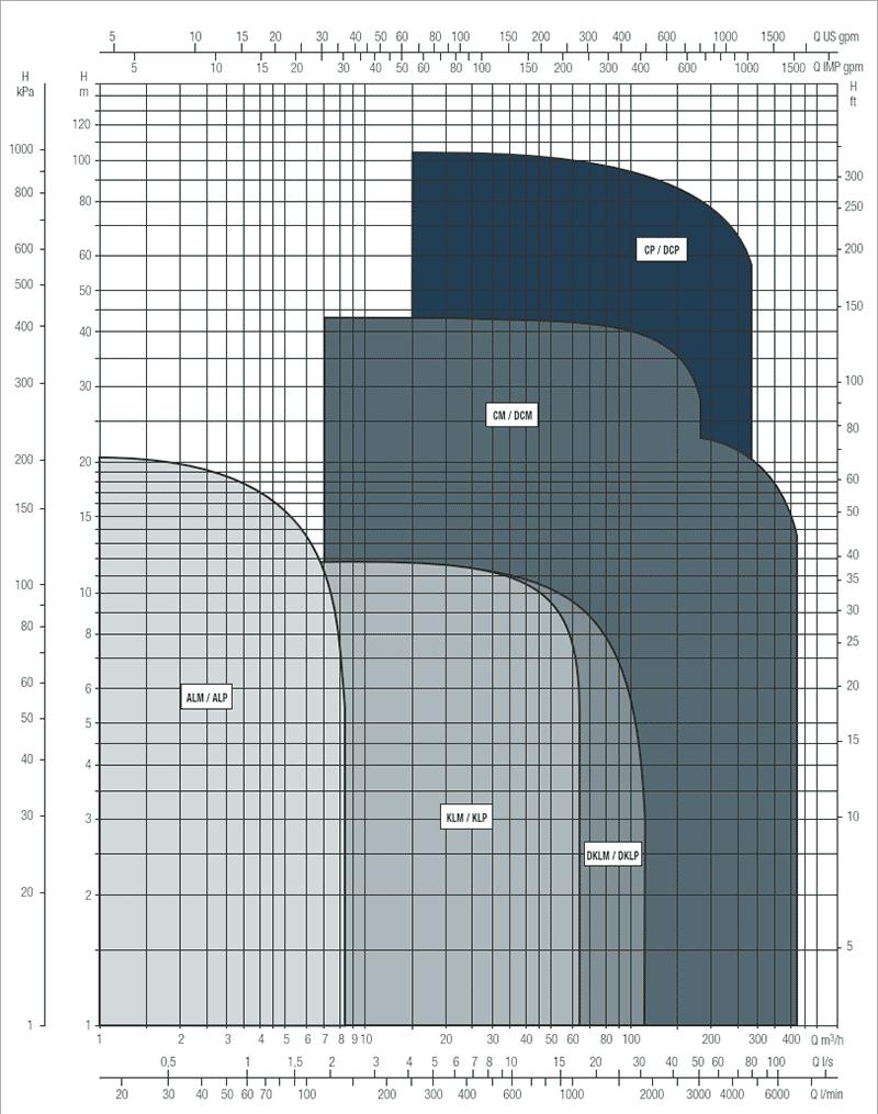 Гидравлические характеристики насосов DAB DCM,DCP