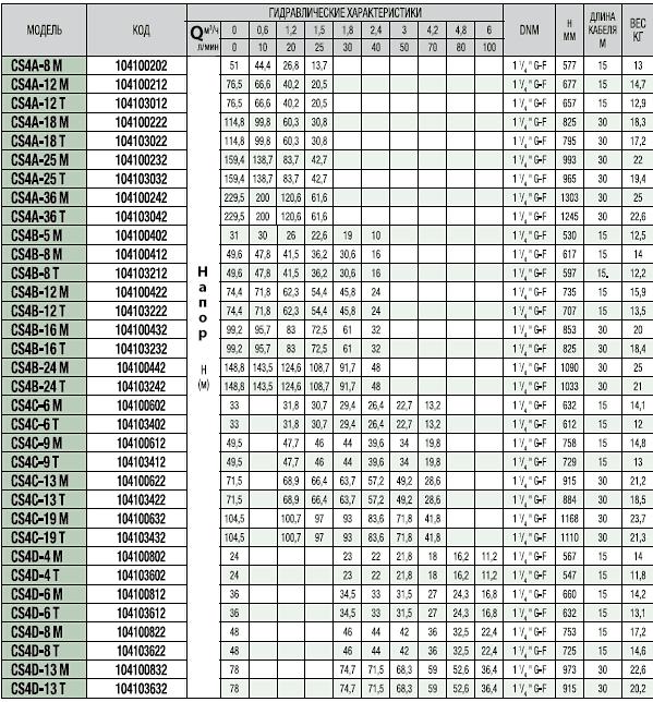 Гидравлические характеристики скважинных насосов DAB CS4