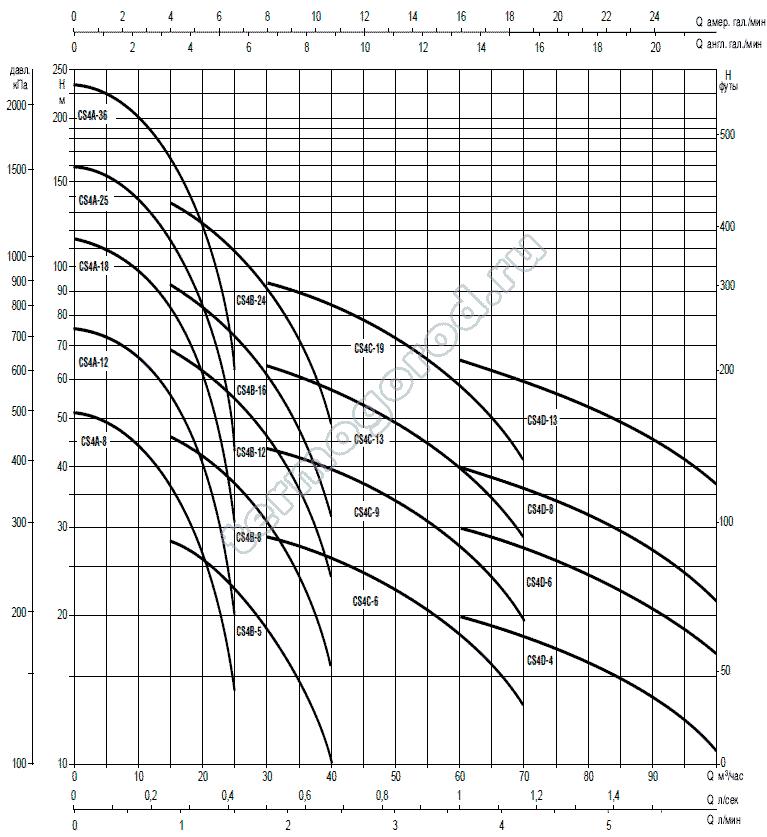 Напорные характеристики насосов CS4