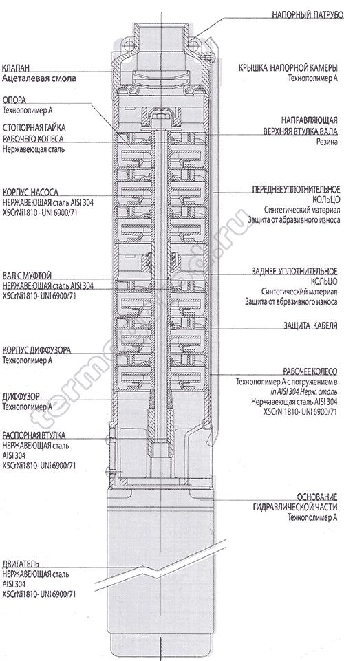 Материалы и конструкция скважинных насосов DAB CS4
