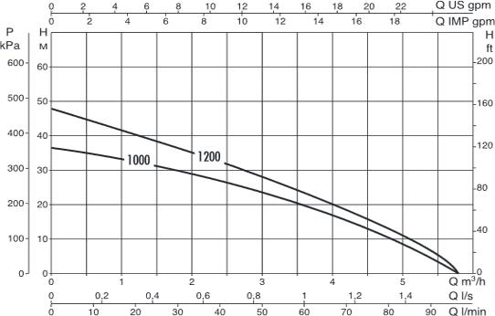 Гидравлические характеристики насосов Divertron X 1000 M и X 1200 M