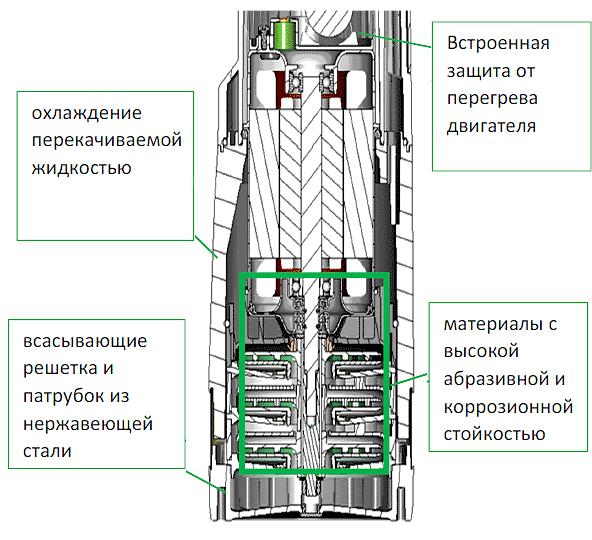 Конструкция Dab Divertron