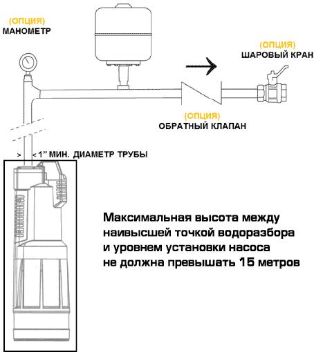 Монтаж насосов Дивертрон