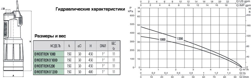 Размеры и гидравлические характеристики колодезных насосов Divertron