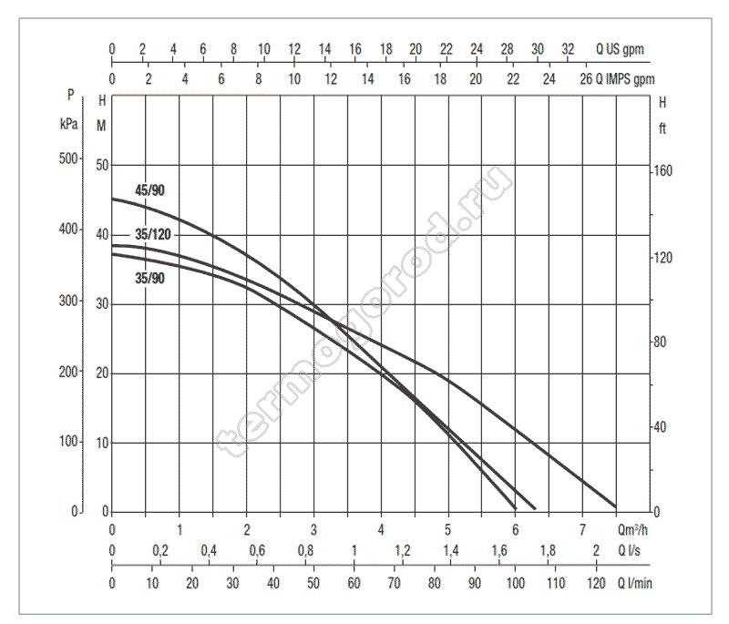 Гидравлические характеристики DTRON