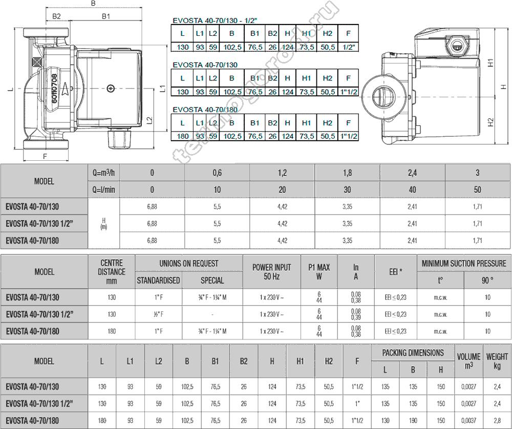 Габаритные и присоединительные размеры циркуляционных насосов ДАБ Evosta