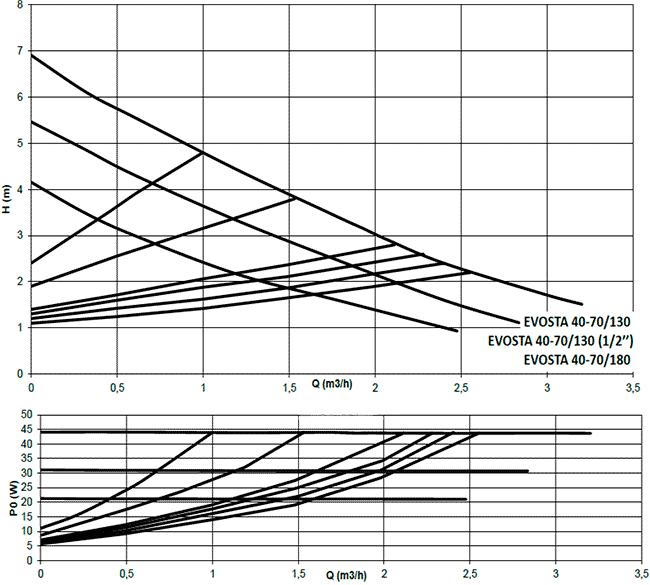 Гидравлические характеристики циркуляционных насосов Даб Evosta