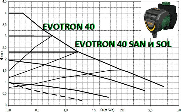 Гидравлические характеристики циркуляционных насосов DAB Evoton 40