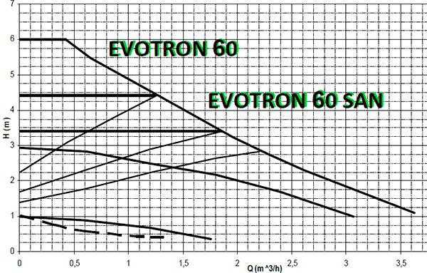 Гидравлические характеристики циркуляционных насосов Даб Эвотрон 60