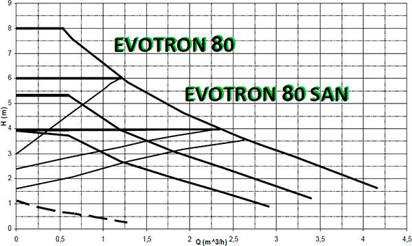 Гидравлические характеристики циркуляционных насосов DAB Evoton 80