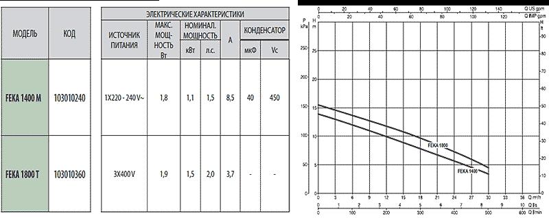 Технические характеристики фекальных насосов ДАБ ФЕКА 1400 - 1800