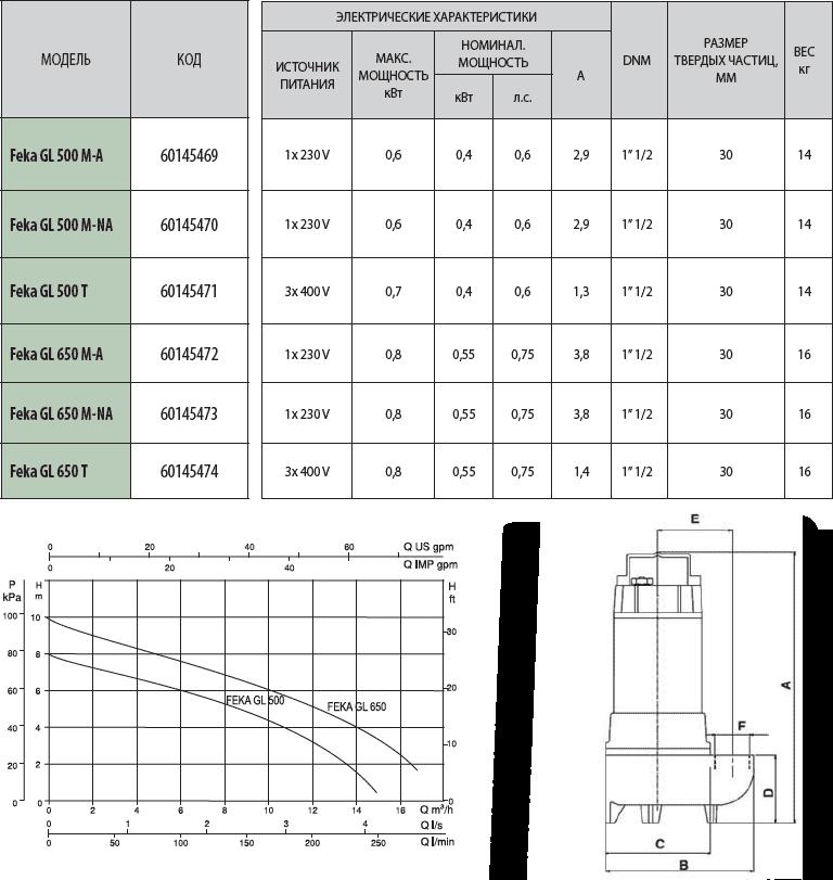Технические характеристики фекальных насосов ДАБ ФЕКА GL 500-650