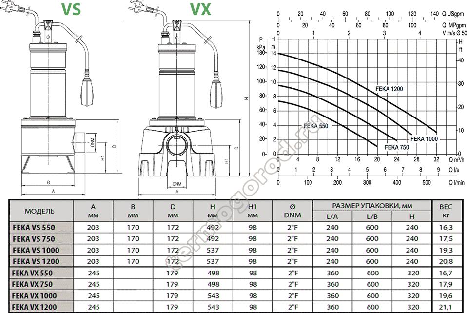 размеры и гидравлические характеристики фекальных насосов dab vs и vx