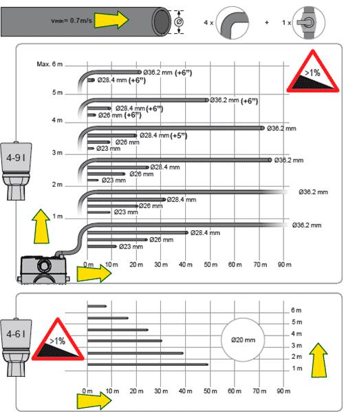 Подбор диаметра напорного трубопровода для насосной станции DAB GENIX