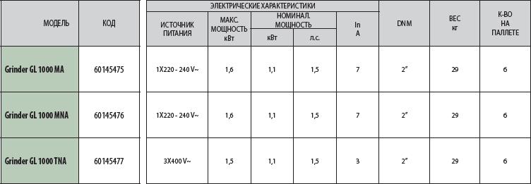 Технические характеристики фекальных насосов ДАБ GRINDER GL