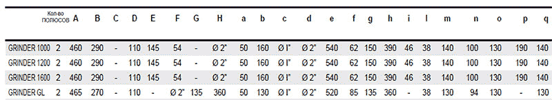 Габаритные и присоединительные размеры насосов GRINDER