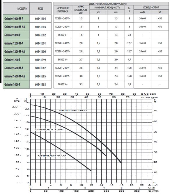 Технические характеристики фекальных насосов ДАБ GRINDER 1800 T, DAB GRINDER 1400 M