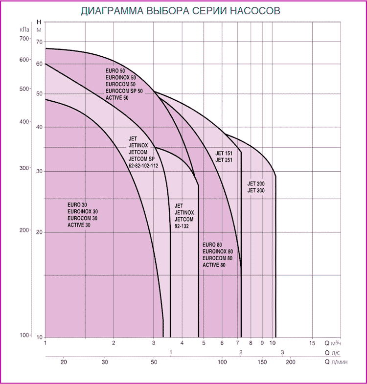 DAB диаграмма подбора насосов