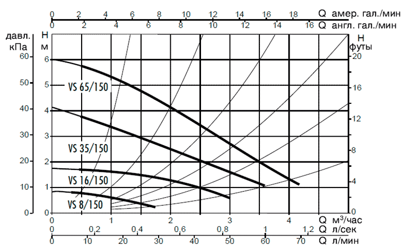 Гидравлические характеристики насосов DAB VS