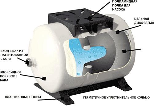 Устройство гидроаккумулятора DAB GWS
