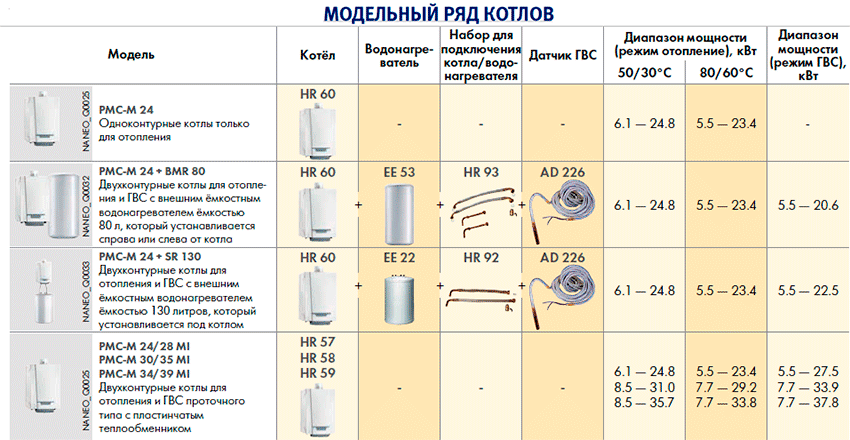 Модельный ряд настенных газовых котлов De Dietrich
