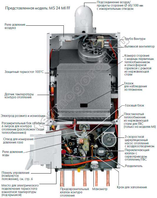 Устройство газового котла De Dietrich MS 24 MI FF
