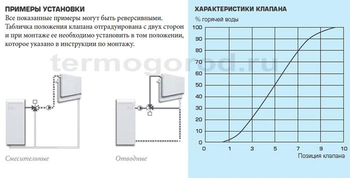Примеры установки и гидравлические характеристики смесительных клапанов Esbe серий 3F
